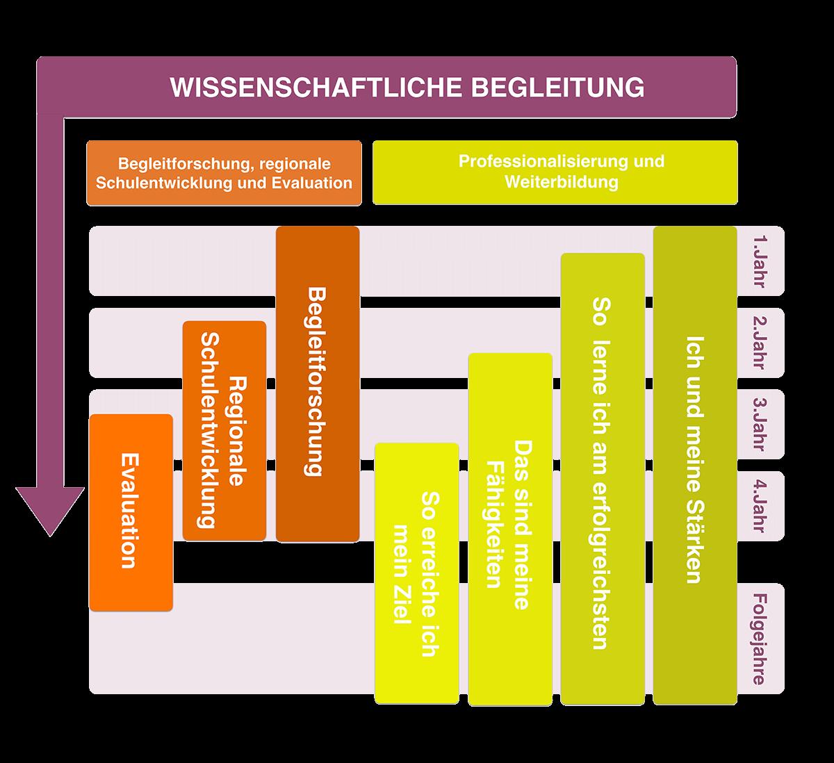 https://www.mbz-tirol.at/wp-content/uploads/2017/04/Wissenschaftliche-Begleitung_LL_HR.png